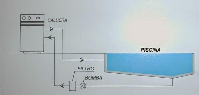 Todofibra80 calderas para piscinas for Caldera para alberca