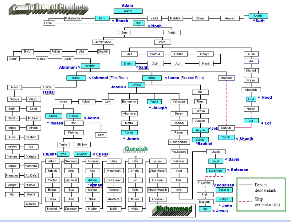 Prophet Muhammad PBUH: Family Tree of Prophets