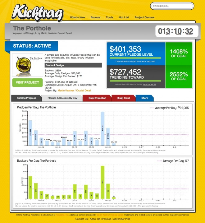 Kicktrag data screen image from Bobby Owsinski's Music 3.0 blog