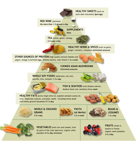 This is Dr. Weils idea of the food pyramid. It sure is different from ...