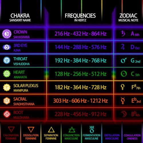 frequency of vibration This site provides information related to human responses to: hand-transmitted vibration whole-body vibration low frequency motion causing sickness and postural.