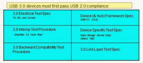 An overview of USB 3.0 compliance testing