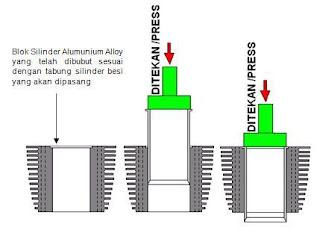 Cara Pemasangan Tabung Cylinder Block