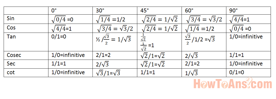 How-to-remember-trigonometry-table