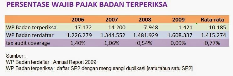tax audit coverage ratio atau rasio cakupan pajak dari tahun 2005 sampai 2009