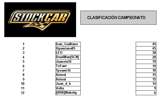 Clasificacion campeonato Stock Cars V8 rFactor