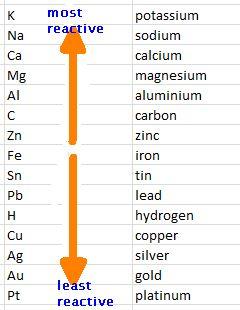 List Of Metals Liquid At Room Temperature