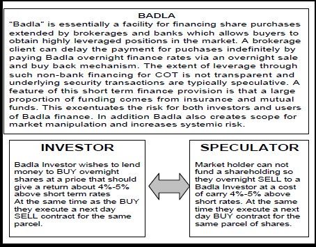 badla financing cfs margin financing Thus, badla financing has been distorting pakistan's stock markets for half a century, and by lending to badla financiers, banks have unwittingly helped to aggravated market distortions.