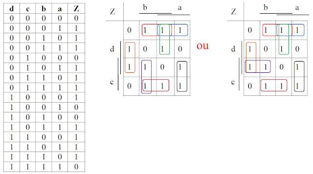 Exercices corrig s sur le tableau de karnaugh - Exercice corrige de table de karnaugh pdf ...