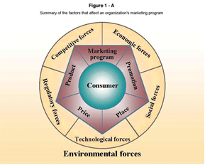 macro environmental factors for marketing Environmental factors, each of which has a greater or lesser impact on the firm's marketing policies as a general rule, the further out the layer is, the more difficult as a general rule, the further out the layer is, the more difficult.