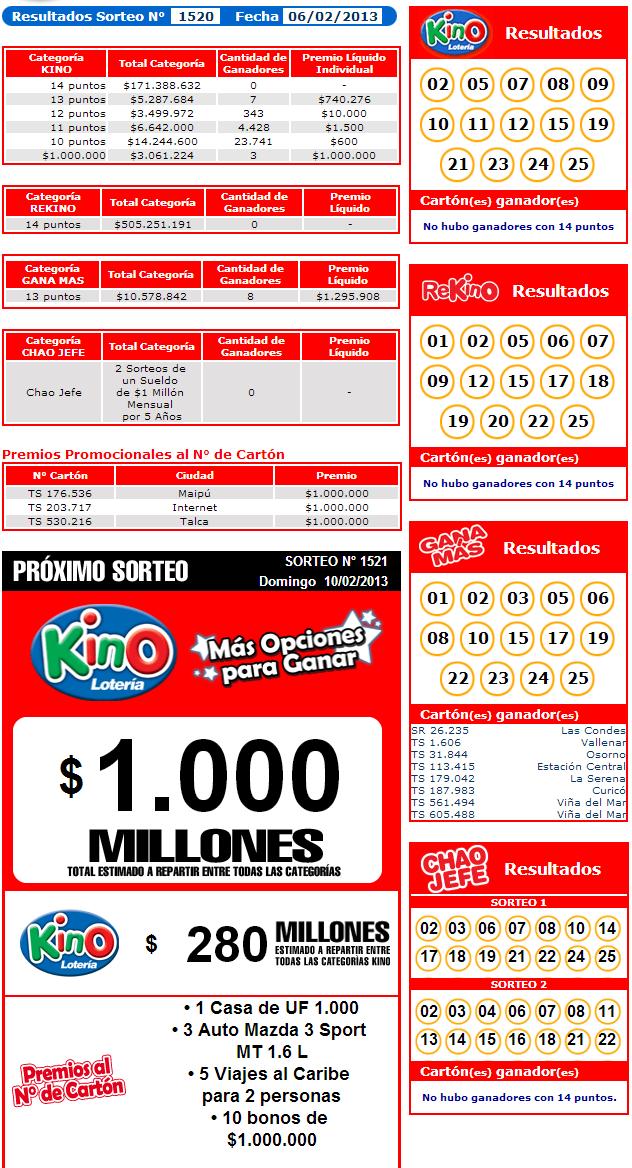 Resultados Kino Sorteo 1520 Fecha 06/02/2013