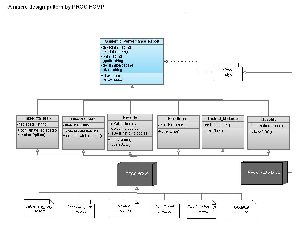 backup A macro design pattern by PROC FCMP