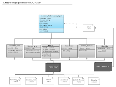 A macro design pattern by PROC FCMP