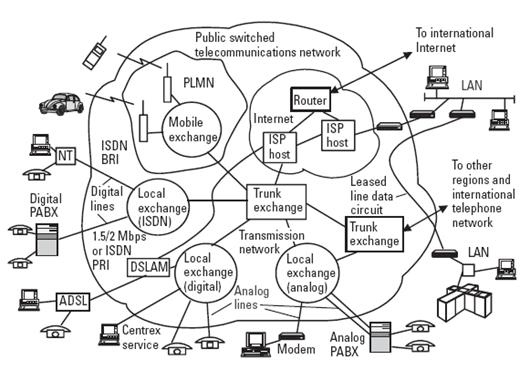 Wong bawens blog sistem komunikasi telepon sistem telekomunikasi tersebut secara umum digambarakan pada gambar seperti di bawah ini pada gambar diatas diperlihatkan blok diagram ccuart Choice Image