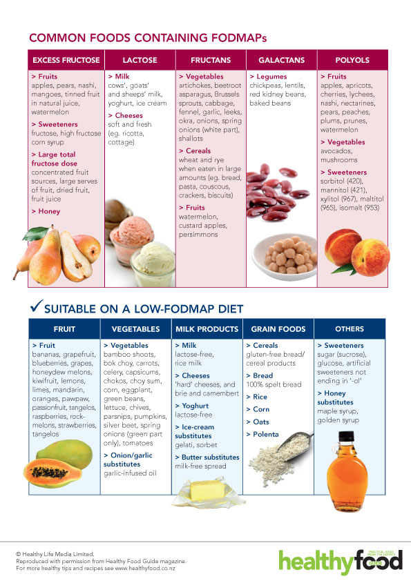 Low Lactose Foods