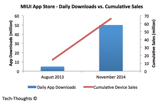 Xiaomi - Cumulative Downloads vs. Sales