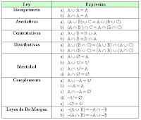 Leyes del Álgebra de Conjuntos (Leyes del Álgebra de Boole)