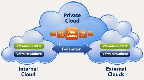 Dịch vụ Private Cloud bảo mật cao