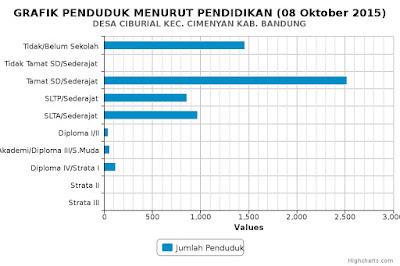Grafik Pendidikan Penduduk