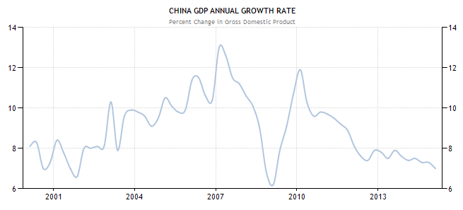 China's Economic Miracle Reverting to the Mean