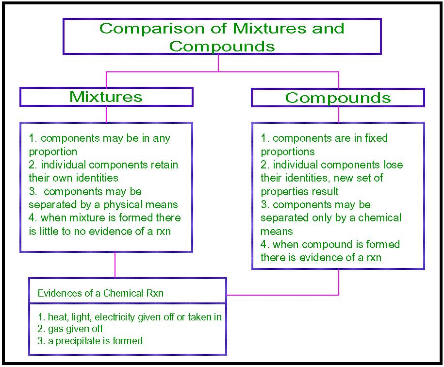 topic we learnt about the differences between compounds and mixtures