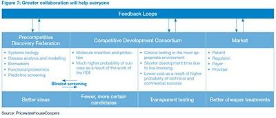 approche plus collaborative étude pwc  Biotechnologies réinventées