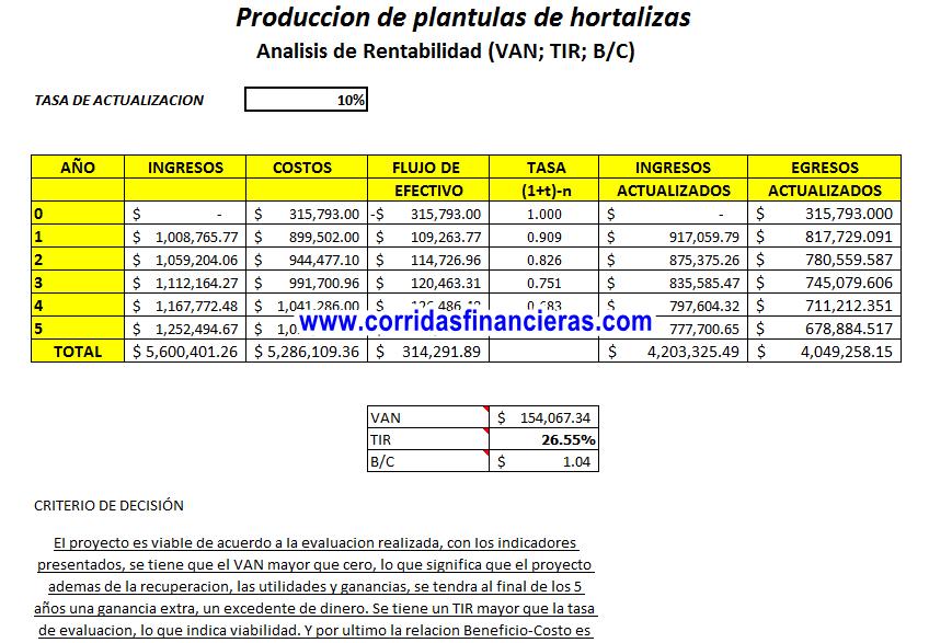 Proyecto de produccion de plantulas de hortalizas