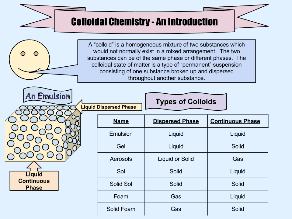 types of colloids the - photo #16
