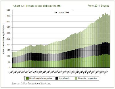 Budget Report 2011 Private Debt