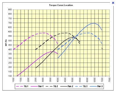photo of torque curves courtesy of http://customerimages.ukplc.net