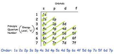 K Electron Configuration ... Principle, maximum of 2 electrons can be placed in each orbit