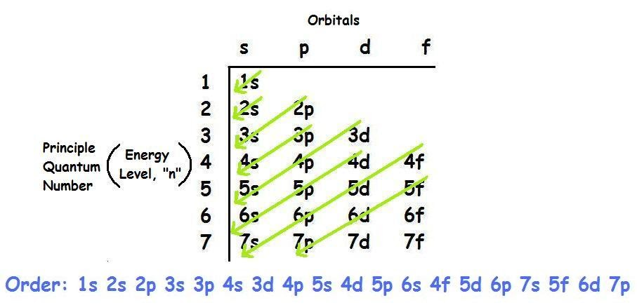 CHEMISTREE11: April 20 2011 - Electron Configuration