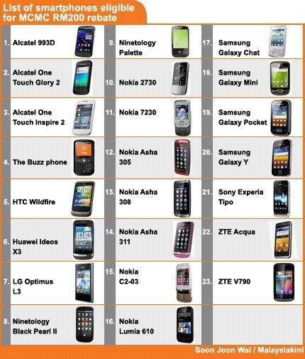 Antara senarai telefon pintar di bawah RM 500 :