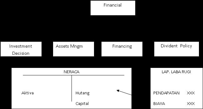 Fungsi Utama Manajemen Keuangan Sur Belajar Tanpa Buku
