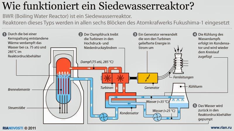 politikparadox akw fukushima strahlung im grundwasser um das 6500 fache gestiegen. Black Bedroom Furniture Sets. Home Design Ideas
