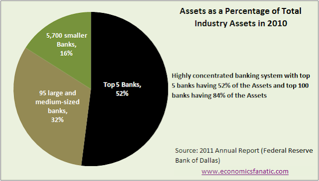 Banking System assets as a percentage of total industry assets for top banks in 2010