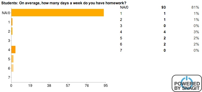 Homework survey for students