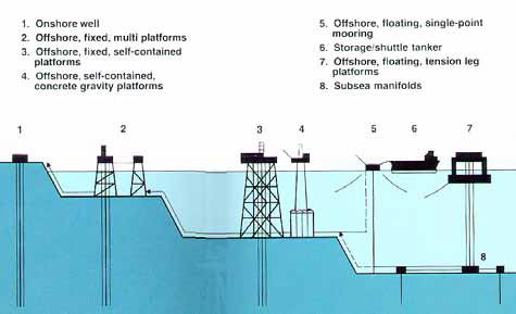 Oil and gas production facilities