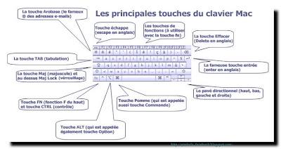 Symbole mac clavier