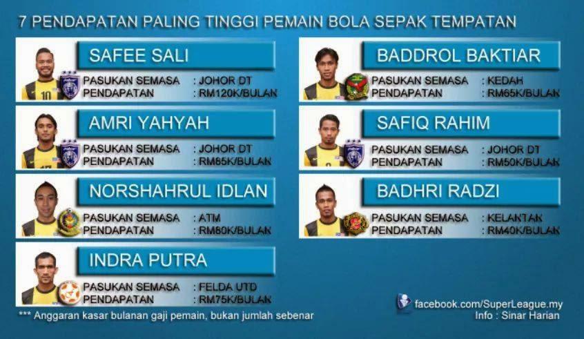 Pemain Bolasepak Malaysia Dengan Gaji Pendapatan Tertinggi