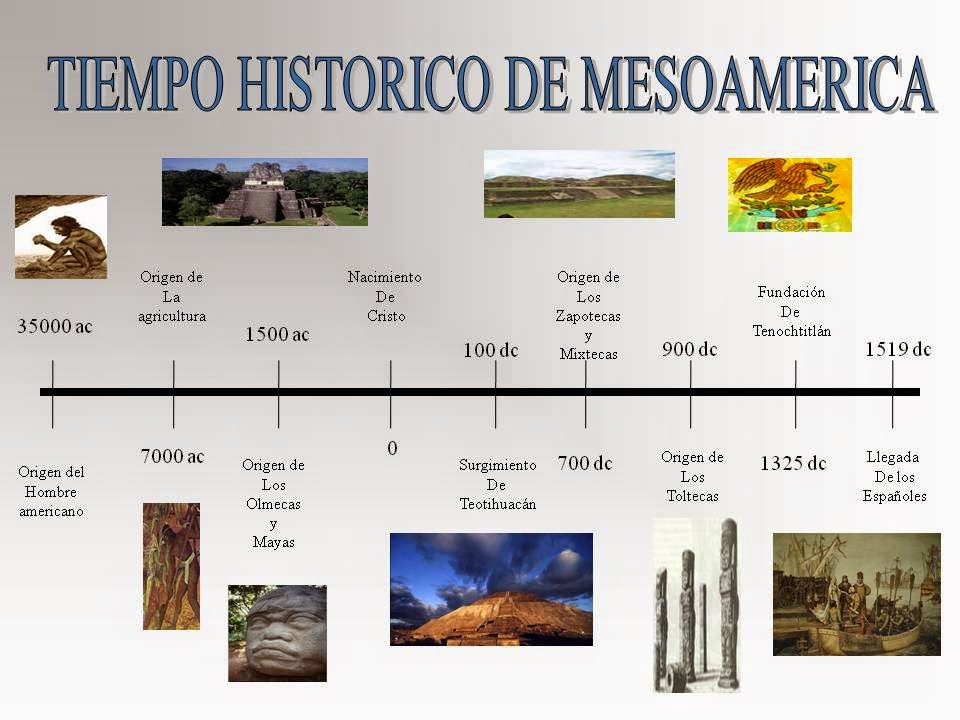 Cultura azteca linea del tiempo for Arquitectura para la educacion pdf
