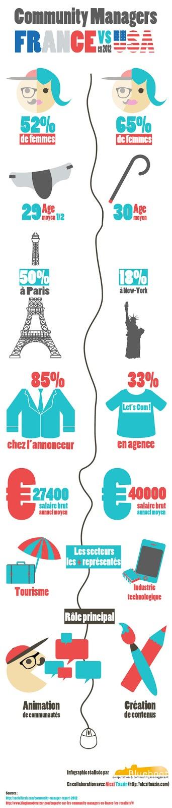 Infographie : Le Community Manager français VS le Community Manager américain