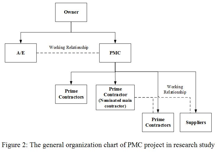 abstract form contracting of offers