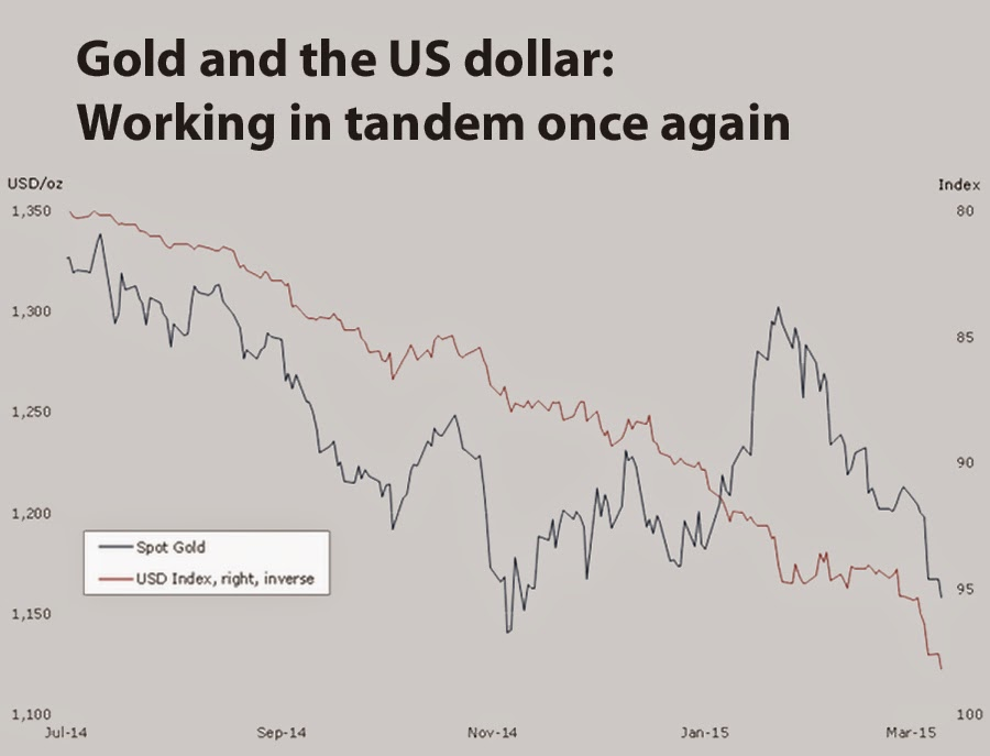 Almighty dollar is pushing gold price near 5-year low