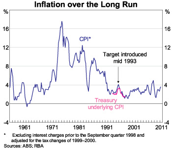 inflation over the long run