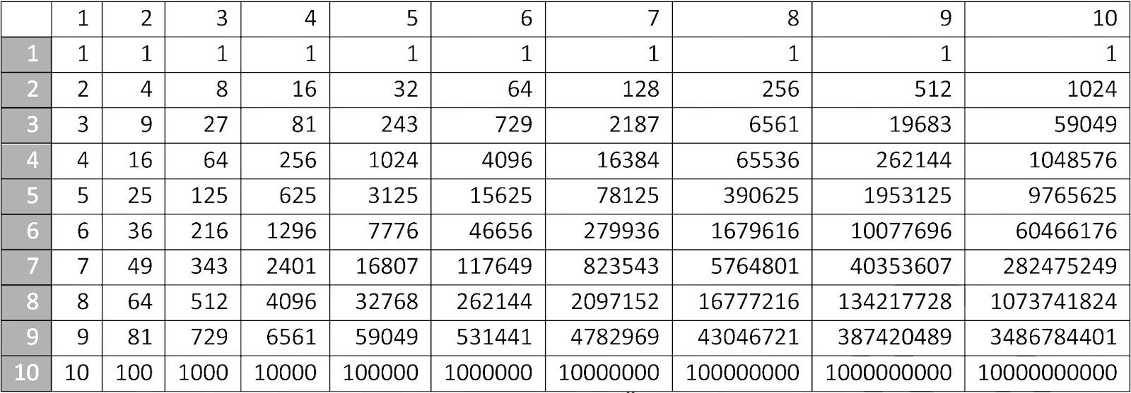 Таблицы по математике 10 класс