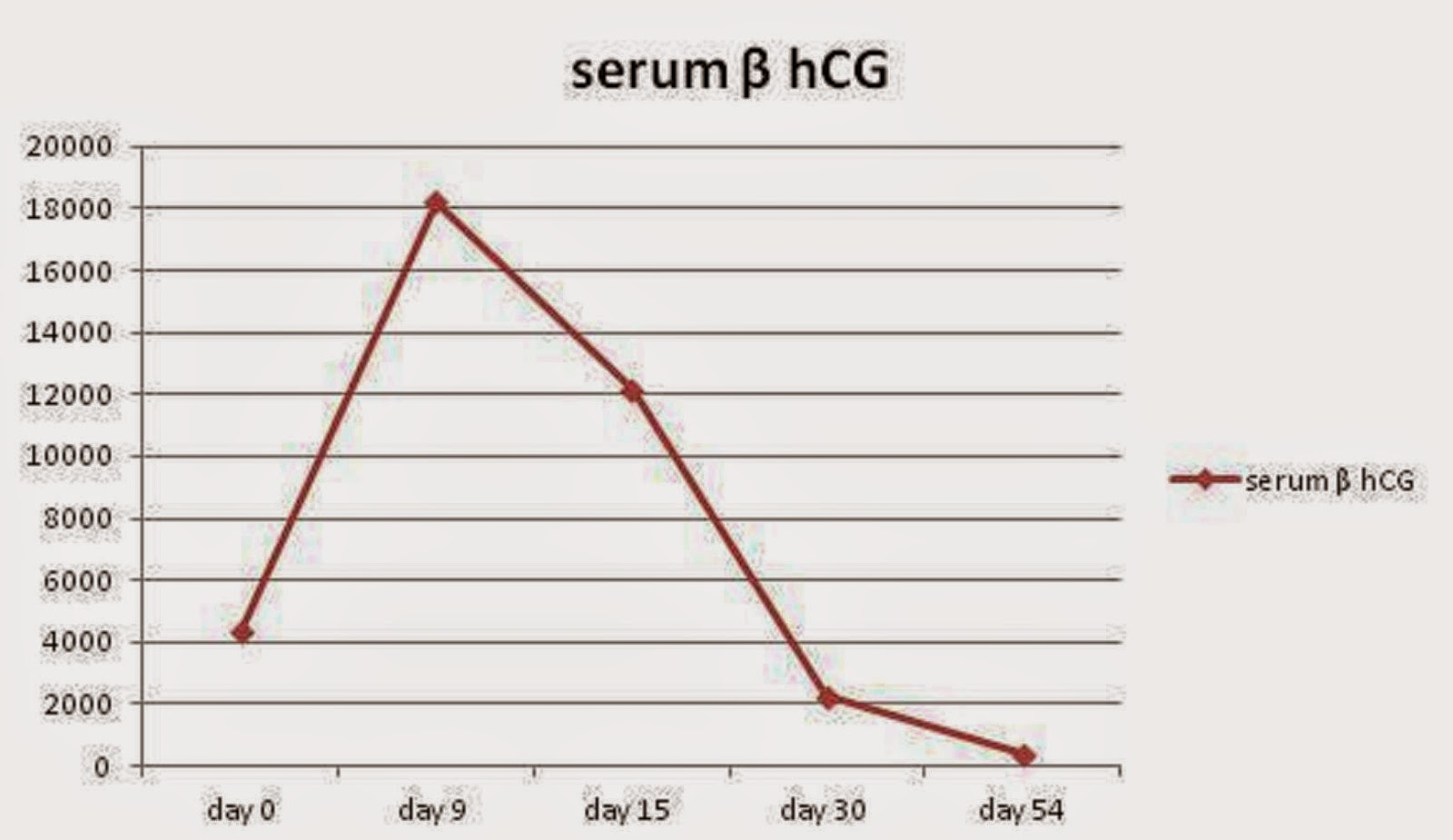 does hcg increase testosterone