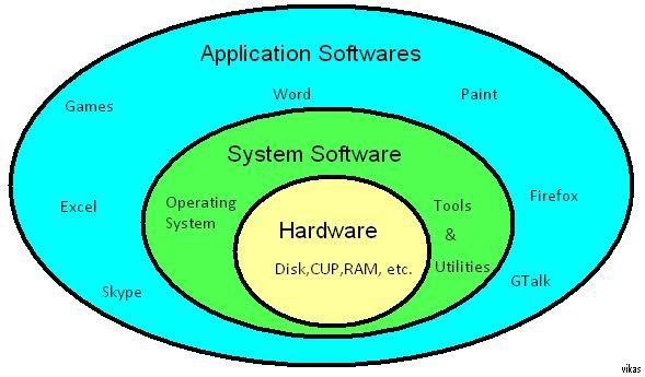 What is the definition of computer software