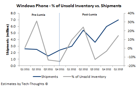 Windows Phone - Unsold Inventory vs. Shipments