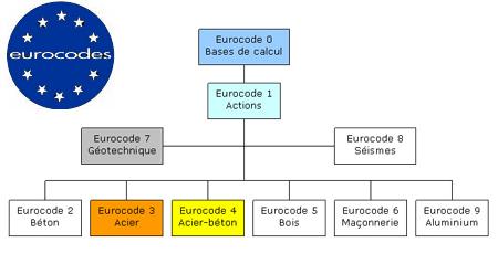 Normes de dimensionnement de structures de génie civil : les eurocodes